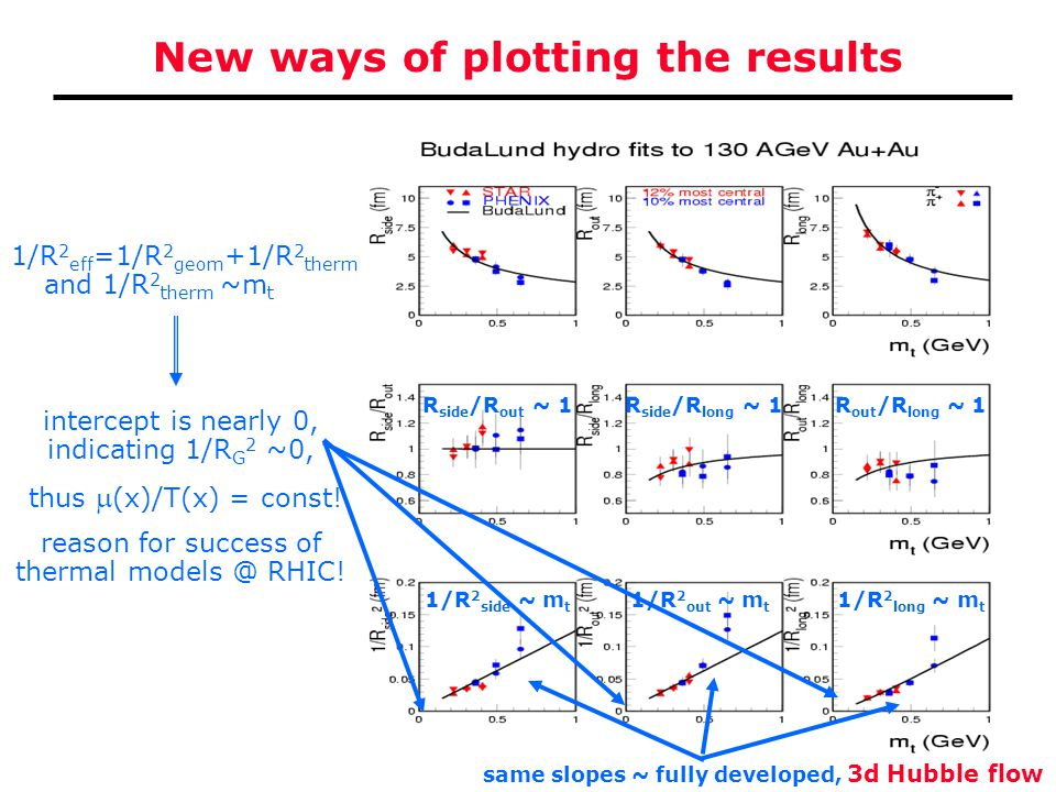 M. Csanád at QM'04 New ways of plotting the results R side /R out ~ 1R side /R long ~ 1R out /R long ~ 1 1/R 2 side ~ m t 1/R 2 out ~ m t 1/R 2 long ~