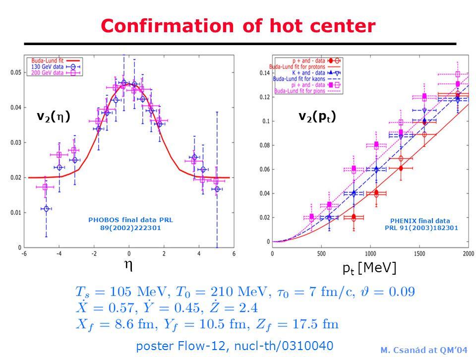 M. Csanád at QM'04 Confirmation of hot center PHOBOS final data PRL 89(2002)222301 PHENIX final data PRL 91(2003)182301  v 2 (p t ) p t [MeV] v2()v2
