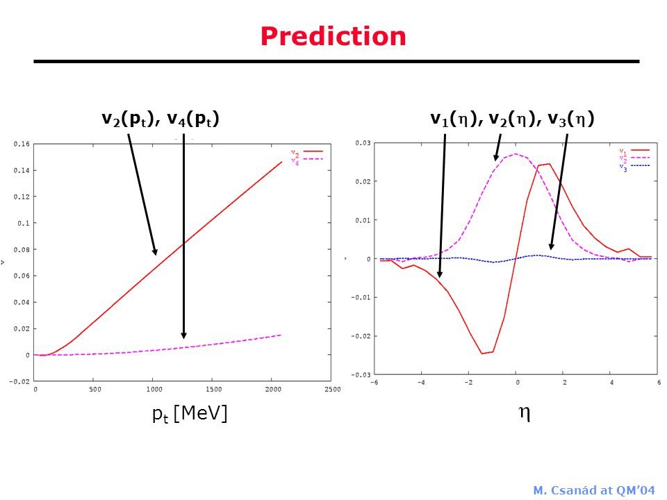 M. Csanád at QM'04 Prediction  p t [MeV] v 2 (p t ), v 4 (p t ) v 1 (), v 2 (), v 3 ()