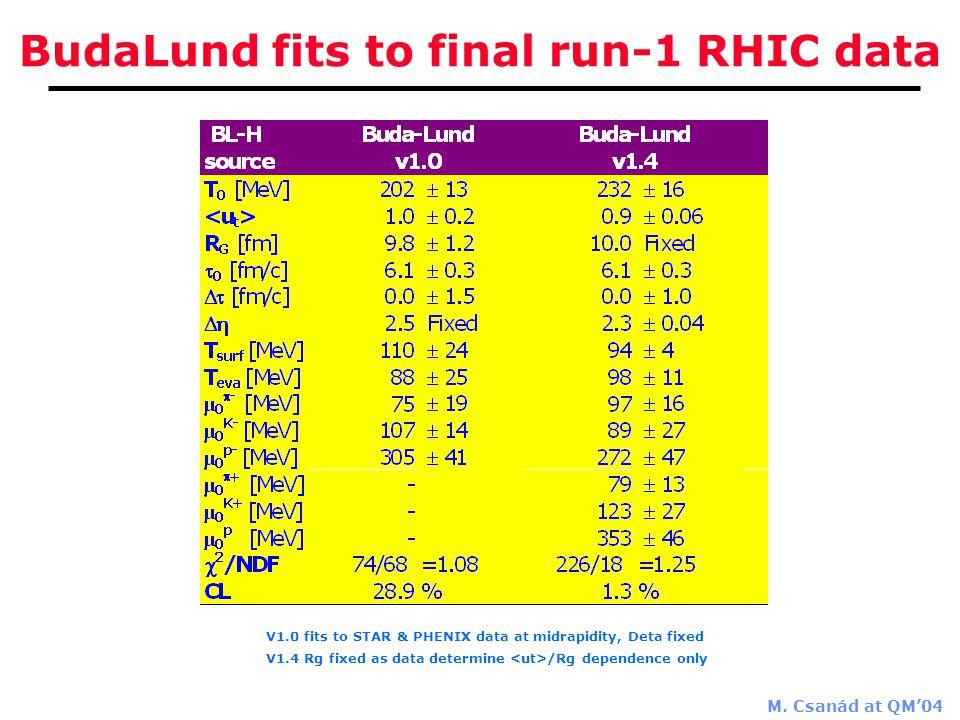M. Csanád at QM'04 BudaLund fits to final run-1 RHIC data V1.0 fits to STAR & PHENIX data at midrapidity, Deta fixed V1.4 Rg fixed as data determine /