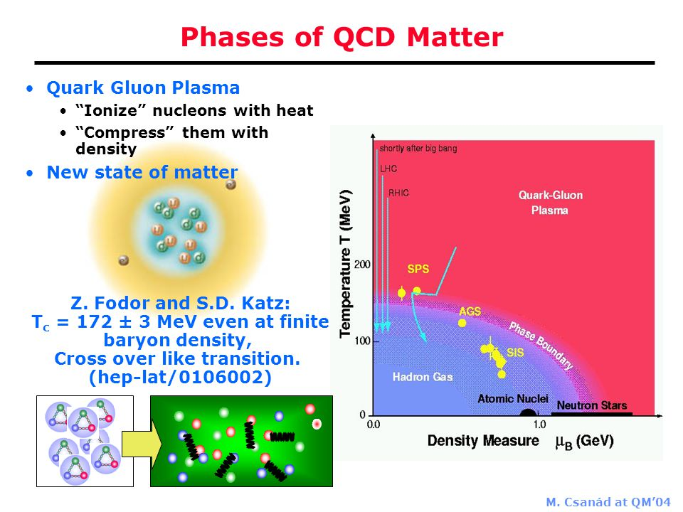 """M. Csanád at QM'04 Quark Gluon Plasma """"Ionize"""" nucleons with heat """"Compress"""" them with density New state of matter Phases of QCD Matter Z. Fodor and S"""