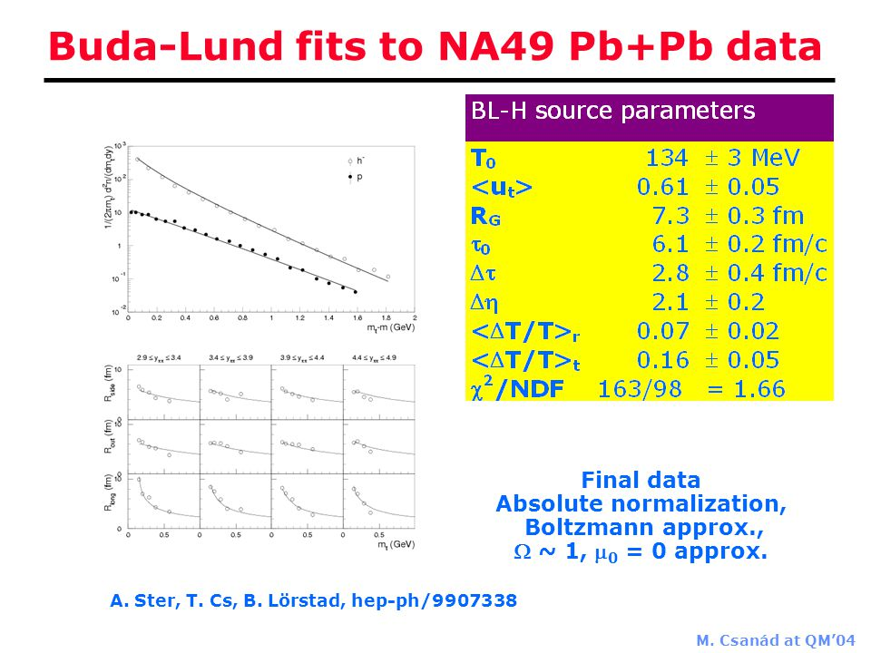 M. Csanád at QM'04 Buda-Lund fits to NA49 Pb+Pb data A.