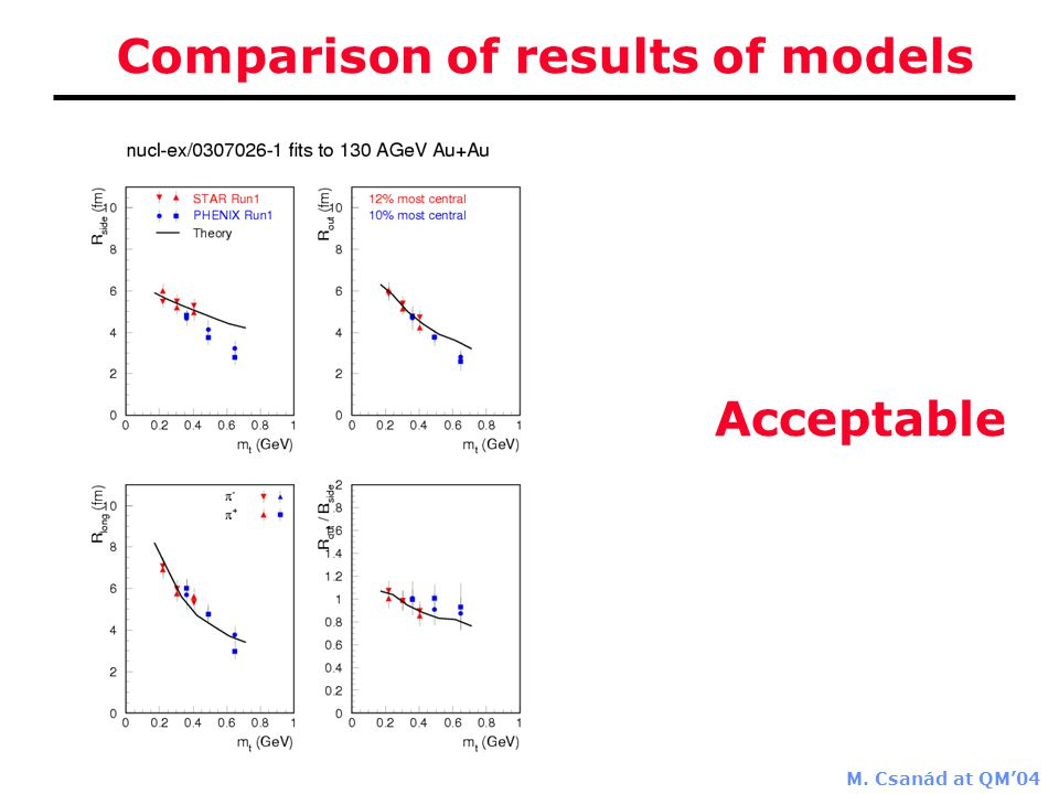 M. Csanád at QM'04 Comparison of results of models Acceptable