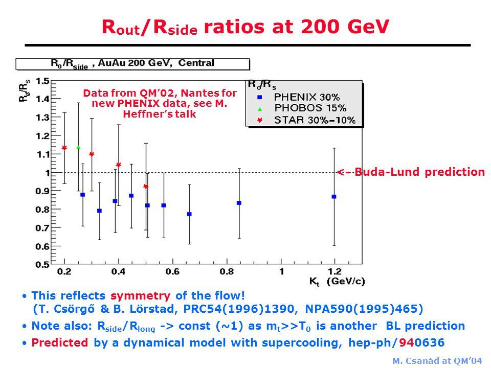 M. Csanád at QM'04 R out /R side ratios at 200 GeV <- Buda-Lund prediction This reflects symmetry of the flow! (T. Csörgő & B. Lörstad, PRC54(1996)139