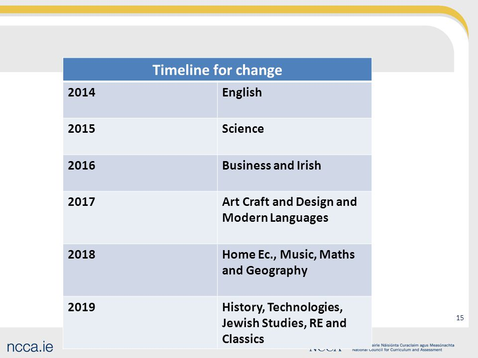 15 Timeline for change 2014English 2015Science 2016Business and Irish 2017Art Craft and Design and Modern Languages 2018Home Ec., Music, Maths and Geography 2019History, Technologies, Jewish Studies, RE and Classics