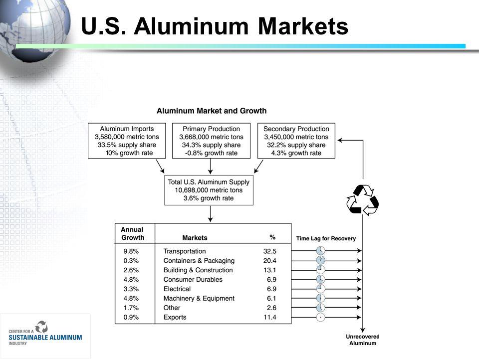 U.S. Aluminum Markets