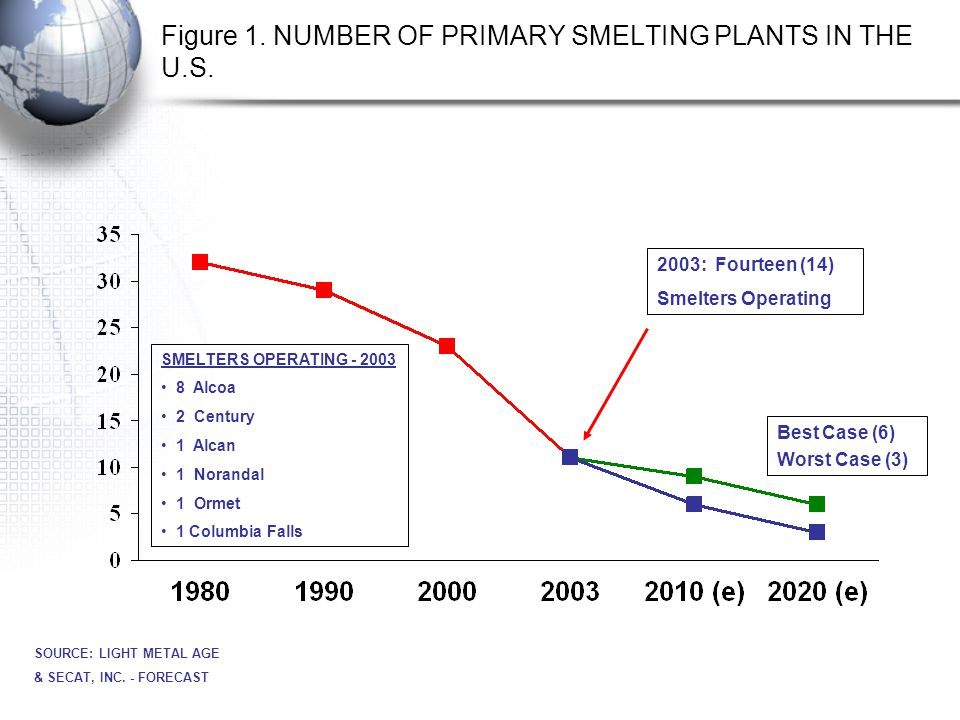 Figure 1. NUMBER OF PRIMARY SMELTING PLANTS IN THE U.S.