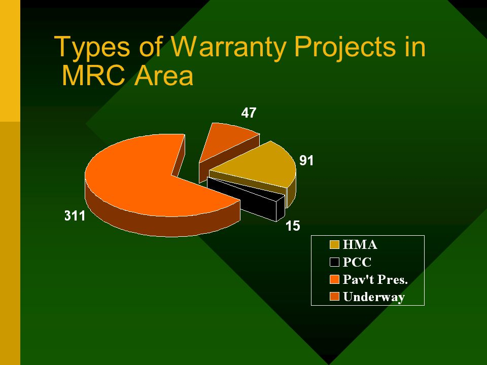 Types of Warranty Projects in MRC Area