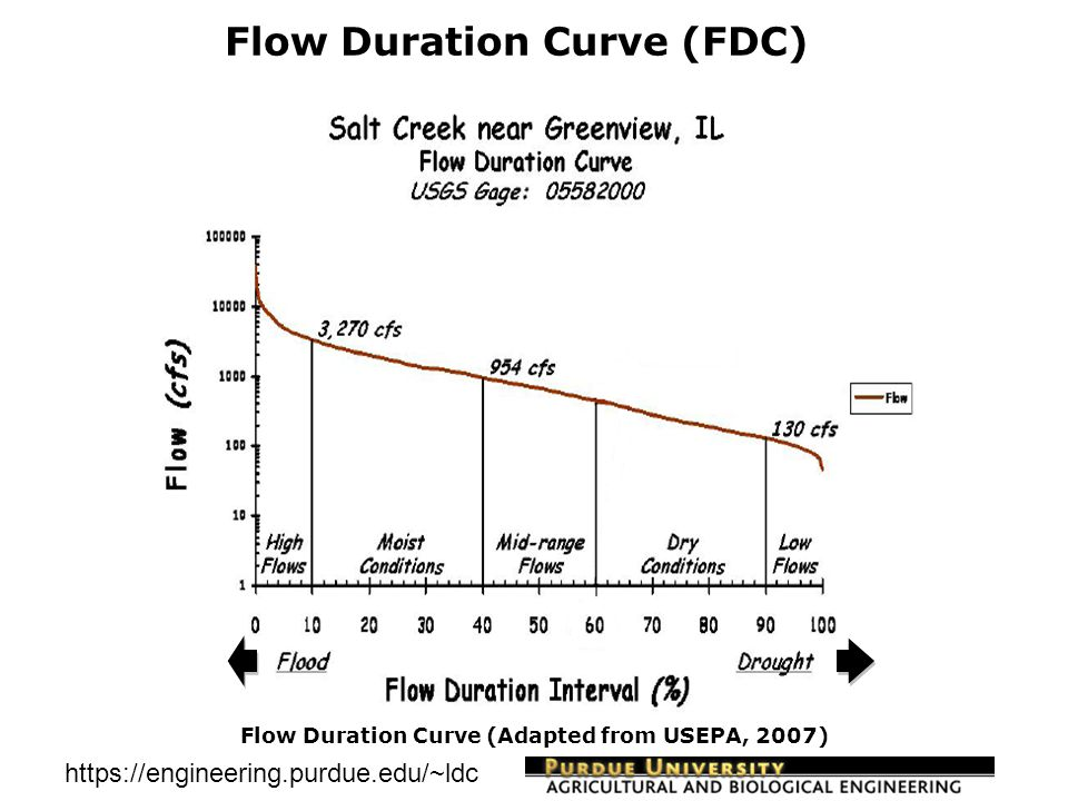 https://engineering.purdue.edu/~ldc Flow Duration Curve (FDC)  Use: Flow patterns variability assessment in historic flow data  Flow Data Source: USGS, modeling, etc.