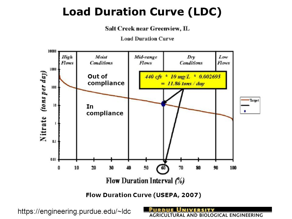 https://engineering.purdue.edu/~ldc WQ Target (0.10 ppm) Target Concentration Graph for Ammonia at USGS Gauge 04180000, Cedar Creek, FDC – Result Analysis 2.