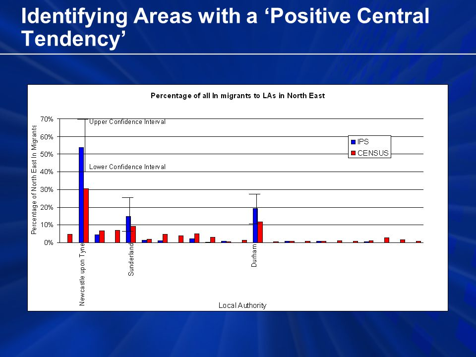 Identifying Areas with a 'Positive Central Tendency'