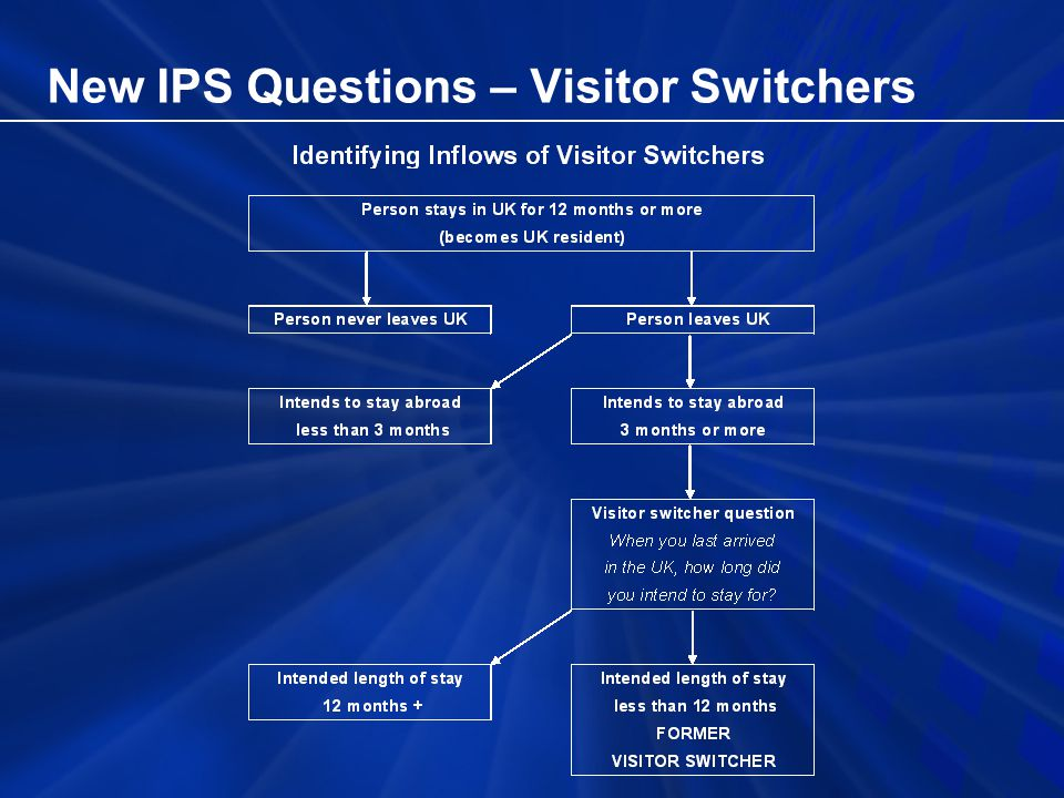 New IPS Questions – Visitor Switchers