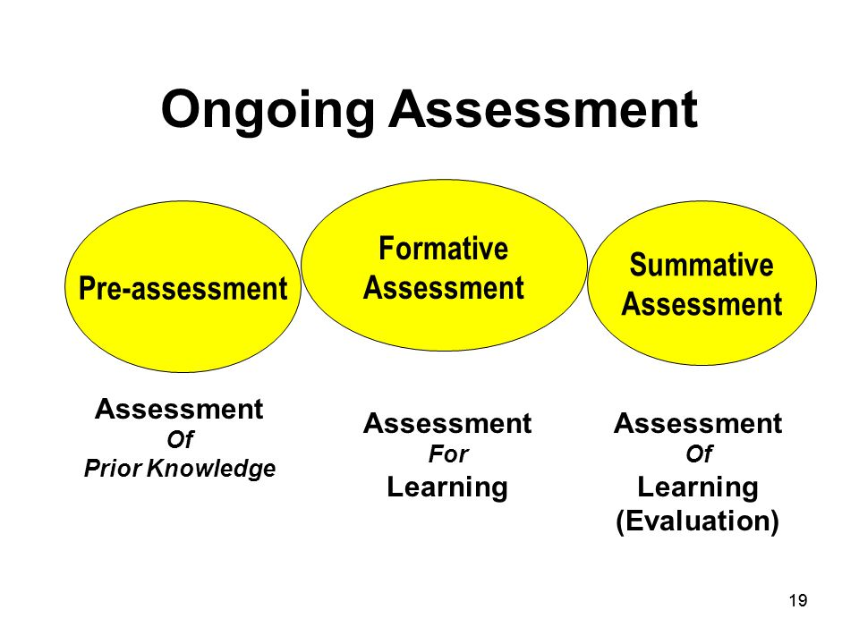 19 Ongoing Assessment Summative Assessment Pre-assessment Formative Assessment For Learning Assessment Of Learning (Evaluation) Assessment Of Prior Knowledge