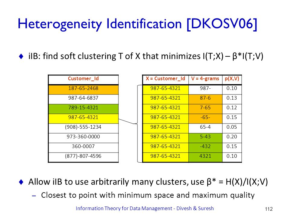 Heterogeneity Identification [DKOSV06]  iIB: find soft clustering T of X that minimizes I(T;X) – β*I(T;V)  Allow iIB to use arbitrarily many clusters, use β* = H(X)/I(X;V) – Closest to point with minimum space and maximum quality X = Customer_IdV = 4-gramsp(X,V) 987-65-4321987-0.10 987-65-432187-60.13 987-65-43217-650.12 987-65-4321-65-0.15 987-65-432165-40.05 987-65-43215-430.20 987-65-4321-4320.15 987-65-432143210.10 Customer_Id 187-65-2468 987-64-6837 789-15-4321 987-65-4321 (908)-555-1234 973-360-0000 360-0007 (877)-807-4596 112 Information Theory for Data Management - Divesh & Suresh