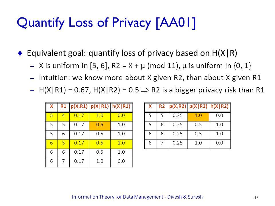 Quantify Loss of Privacy [AA01]  Equivalent goal: quantify loss of privacy based on H(X|R) – X is uniform in [5, 6], R2 = X + μ (mod 11), μ is uniform in {0, 1} – Intuition: we know more about X given R2, than about X given R1 – H(X|R1) = 0.67, H(X|R2) = 0.5  R2 is a bigger privacy risk than R1 XR2p(X,R2)p(X|R2)h(X|R2) 550.251.00.0 560.250.51.0 660.250.51.0 670.251.00.0 XR1p(X,R1)p(X|R1)h(X|R1) 540.171.00.0 550.170.51.0 560.170.51.0 650.170.51.0 660.170.51.0 670.171.00.0 37 Information Theory for Data Management - Divesh & Suresh