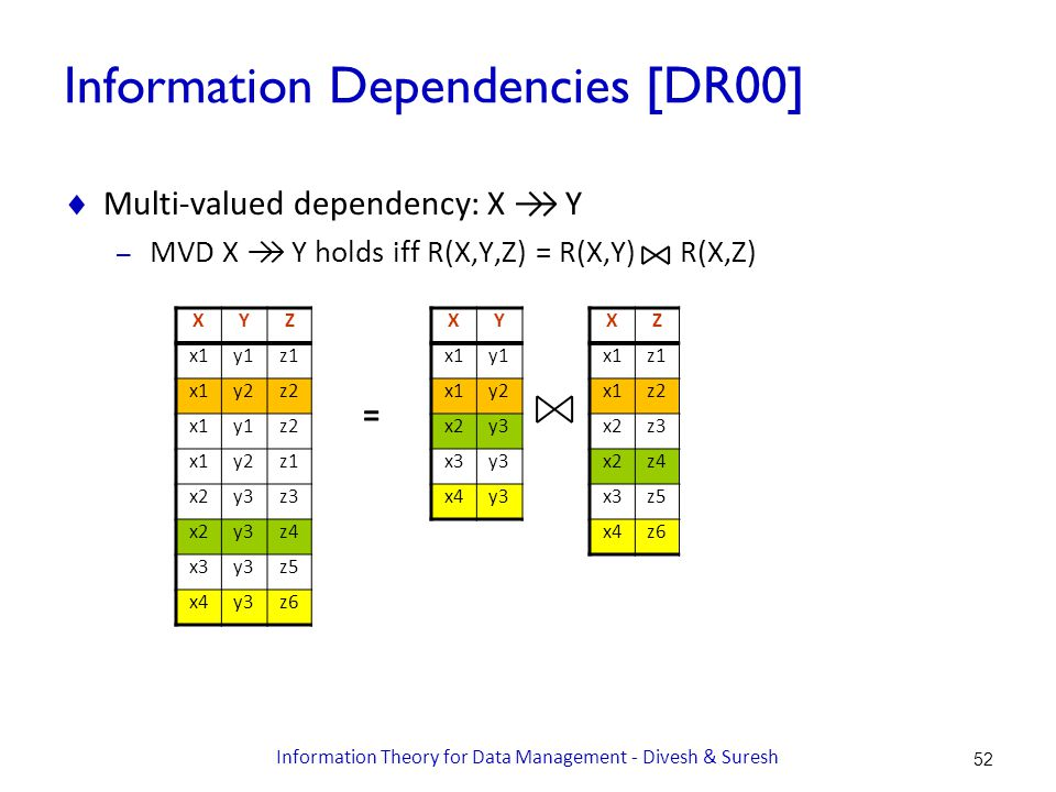 Information Dependencies [DR00]  Result: MVD X →→ Y holds iff H(Y,Z|X) = H(Y|X) + H(Z|X) – Intuition: once X known, uncertainties in Y and Z are independent  H(Y|X) = 0.5, H(Z|X) = 0.75, H(Y,Z|X) = 1.25 = XYh(Y|X) x1y11.0 x1y21.0 x2y30.0 x3y30.0 x4y30.0 XZh(Z|X) x1z11.0 x1z21.0 x2z31.0 x2z41.0 x3z50.0 x4z60.0 XYZh(Y,Z|X) x1y1z12.0 x1y2z22.0 x1y1z22.0 x1y2z12.0 x2y3z31.0 x2y3z41.0 x3y3z50.0 x4y3z60.0 53 Information Theory for Data Management - Divesh & Suresh