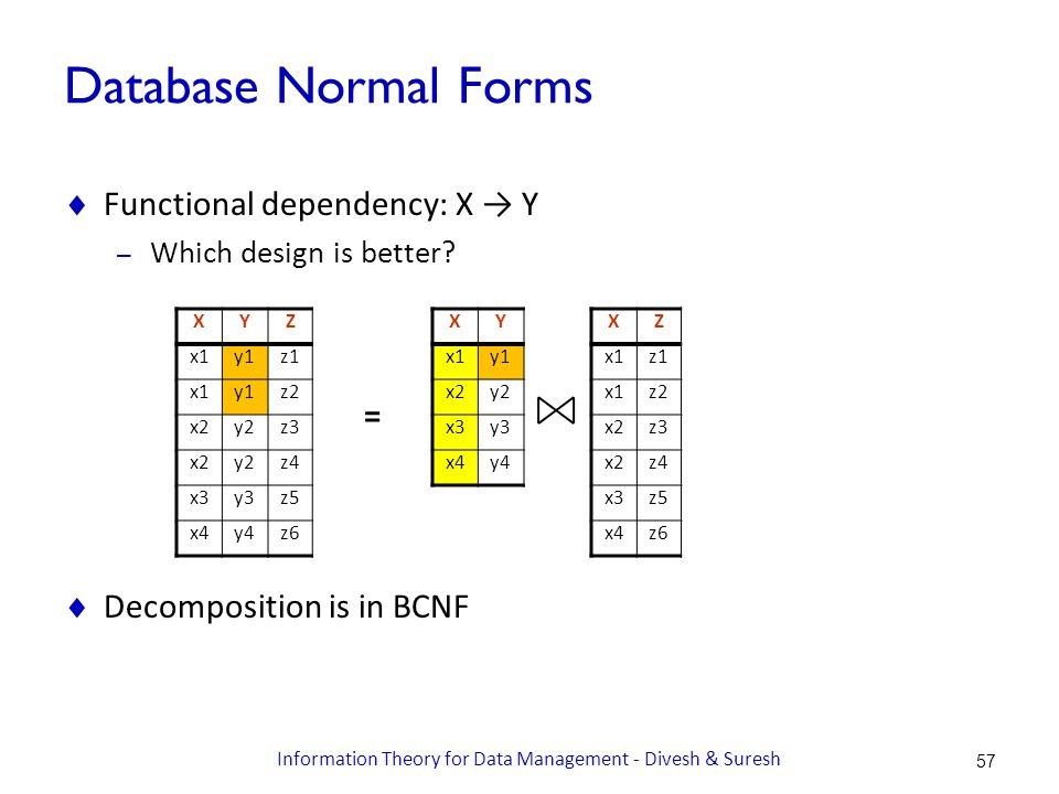 Database Normal Forms  Functional dependency: X → Y – Which design is better.