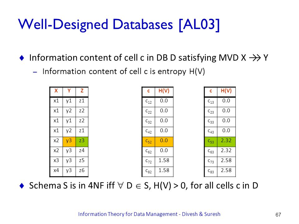 Well-Designed Databases [AL03]  Information content of cell c in DB D satisfying MVD X →→ Y – Information content of cell c is entropy H(V)  Schema S is in 4NF iff  D  S, H(V) > 0, for all cells c in D XYZ x1y1z1 x1y2z2 x1y1z2 x1y2z1 x2y3z3 x2y3z4 x3y3z5 x4y3z6 cH(V) c 12 0.0 c 22 0.0 c 32 0.0 c 42 0.0 c 52 0.0 c 62 0.0 c 72 1.58 c 82 1.58 cH(V) c 13 0.0 c 23 0.0 c 33 0.0 c 43 0.0 c 53 2.32 c 63 2.32 c 73 2.58 c 83 2.58 67 Information Theory for Data Management - Divesh & Suresh