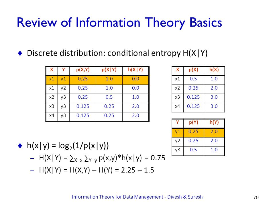Review of Information Theory Basics  Discrete distribution: conditional entropy H(X|Y)  h(x|y) = log 2 (1/p(x|y)) – H(X|Y) = ∑ X=x ∑ Y=y p(x,y)*h(x|y) = 0.75 – H(X|Y) = H(X,Y) – H(Y) = 2.25 – 1.5 XYp(X,Y)p(X|Y)h(X|Y) x1y10.251.00.0 x1y20.251.00.0 x2y30.250.51.0 x3y30.1250.252.0 x4y30.1250.252.0 Xp(X)h(X) x10.51.0 x20.252.0 x30.1253.0 x40.1253.0 Yp(Y)h(Y) y10.252.0 y20.252.0 y30.51.0 79 Information Theory for Data Management - Divesh & Suresh
