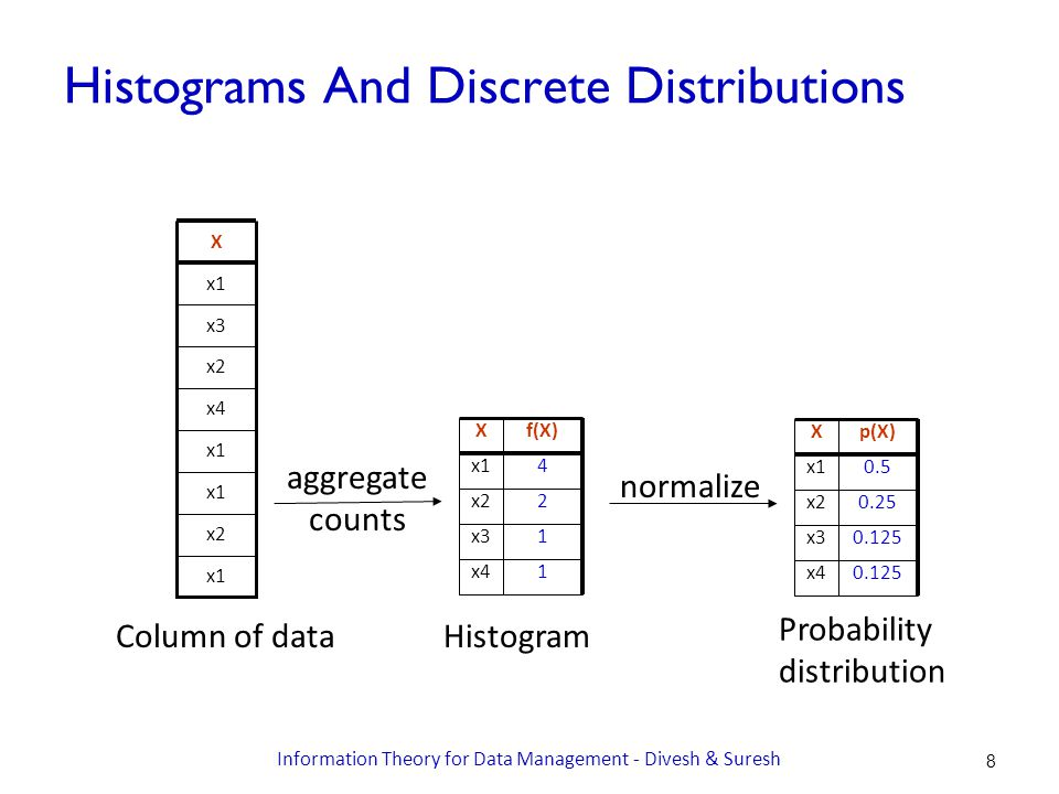 Histograms And Discrete Distributions x1 x2 x1 x4 x2 x3 x1 X Column of data Xf(X) x14 x22 x31 x41 Histogram Xp(X) x10.5 x20.25 x30.125 x40.125 Probability distribution normalize aggregate counts Information Theory for Data Management - Divesh & Suresh 8