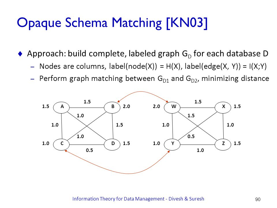 Opaque Schema Matching [KN03]  Approach: build complete, labeled graph G D for each database D – Nodes are columns, label(node(X)) = H(X), label(edge(X, Y)) = I(X;Y) – Perform graph matching between G D1 and G D2, minimizing distance WX ZY 2.0 1.0 1.5 1.0 1.5 1.0 1.5 0.5 AB DC 1.5 1.0 2.0 1.5 1.0 1.5 0.5 1.5 1.0 90 Information Theory for Data Management - Divesh & Suresh