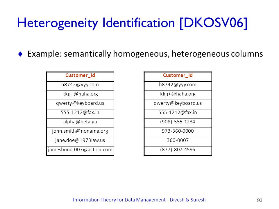 Heterogeneity Identification [DKOSV06]  Example: semantically homogeneous, heterogeneous columns Customer_Id h8742@yyy.com kkjj+@haha.org qwerty@keyboard.us 555-1212@fax.in alpha@beta.ga john.smith@noname.org jane.doe@1973law.us jamesbond.007@action.com Customer_Id h8742@yyy.com kkjj+@haha.org qwerty@keyboard.us 555-1212@fax.in (908)-555-1234 973-360-0000 360-0007 (877)-807-4596 93 Information Theory for Data Management - Divesh & Suresh