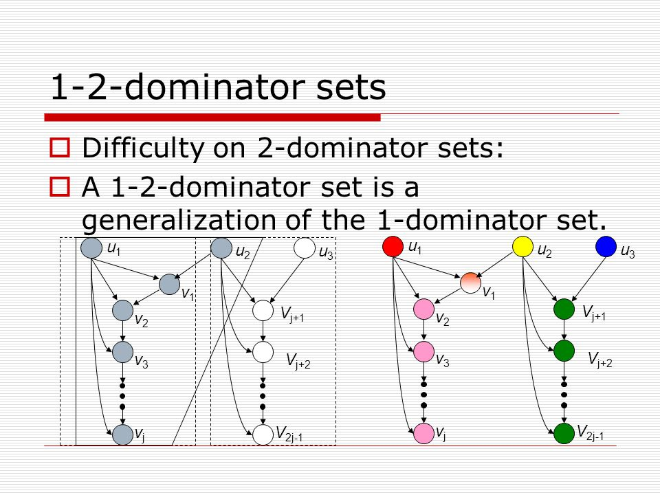 1-2-dominator sets  Difficulty on 2-dominator sets:  A 1-2-dominator set is a generalization of the 1-dominator set.