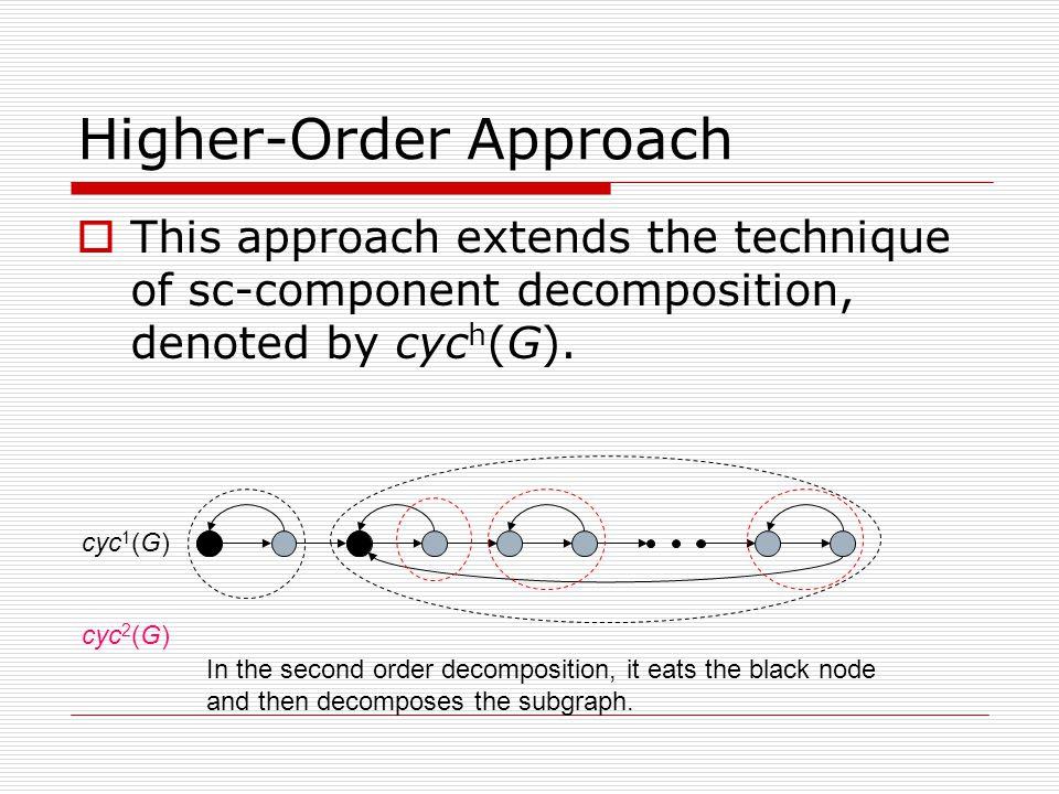 Higher-Order SSSP Algorithm 1.procedure Dynamic(G, SV){ 2.
