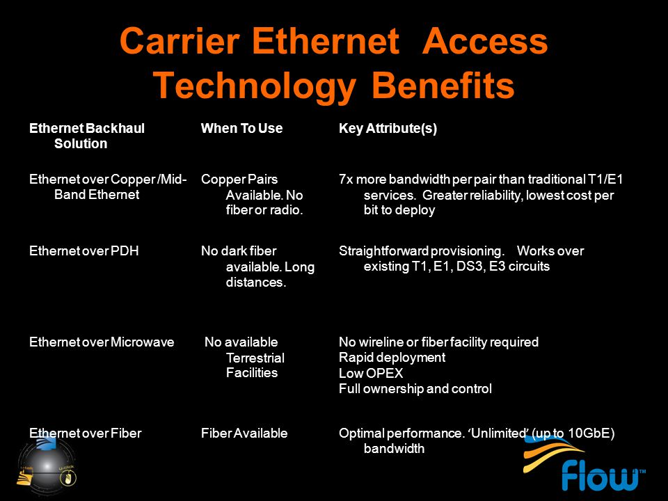 Carrier Ethernet Access Technology Benefits Ethernet Backhaul Solution When To UseKey Attribute(s) Ethernet over Copper /Mid- Band Ethernet Copper Pairs Available.