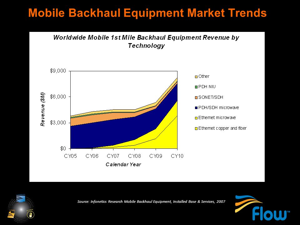 Mobile Backhaul Equipment Market Trends Source: Infonetics Research Mobile Backhaul Equipment, Installed Base & Services, 2007 Microwave