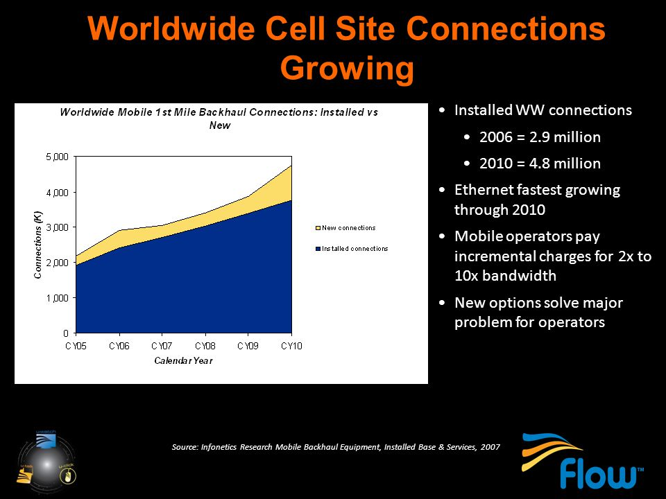 Worldwide Cell Site Connections Growing Installed WW connections 2006 = 2.9 million 2010 = 4.8 million Ethernet fastest growing through 2010 Mobile operators pay incremental charges for 2x to 10x bandwidth New options solve major problem for operators Source: Infonetics Research Mobile Backhaul Equipment, Installed Base & Services, 2007
