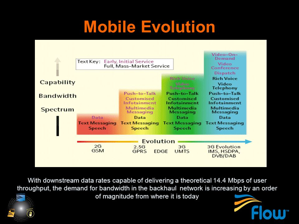 Mobile Evolution With downstream data rates capable of delivering a theoretical 14.4 Mbps of user throughput, the demand for bandwidth in the backhaul network is increasing by an order of magnitude from where it is today