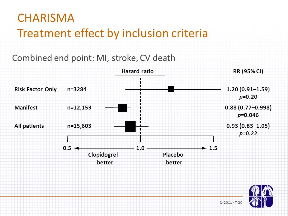 n=3284 n=12,153 n=15,603 CHARISMA Treatment effect by inclusion criteria Combined end point: MI, stroke, CV death 0.51.01.5 Placebo better Clopidogrel better Risk Factor Only Manifest All patients Hazard ratioRR (95% CI) 1.20 (0.91–1.59) 0.88 (0.77–0.998) 0.93 (0.83–1.05) Bhatt DL, et al.