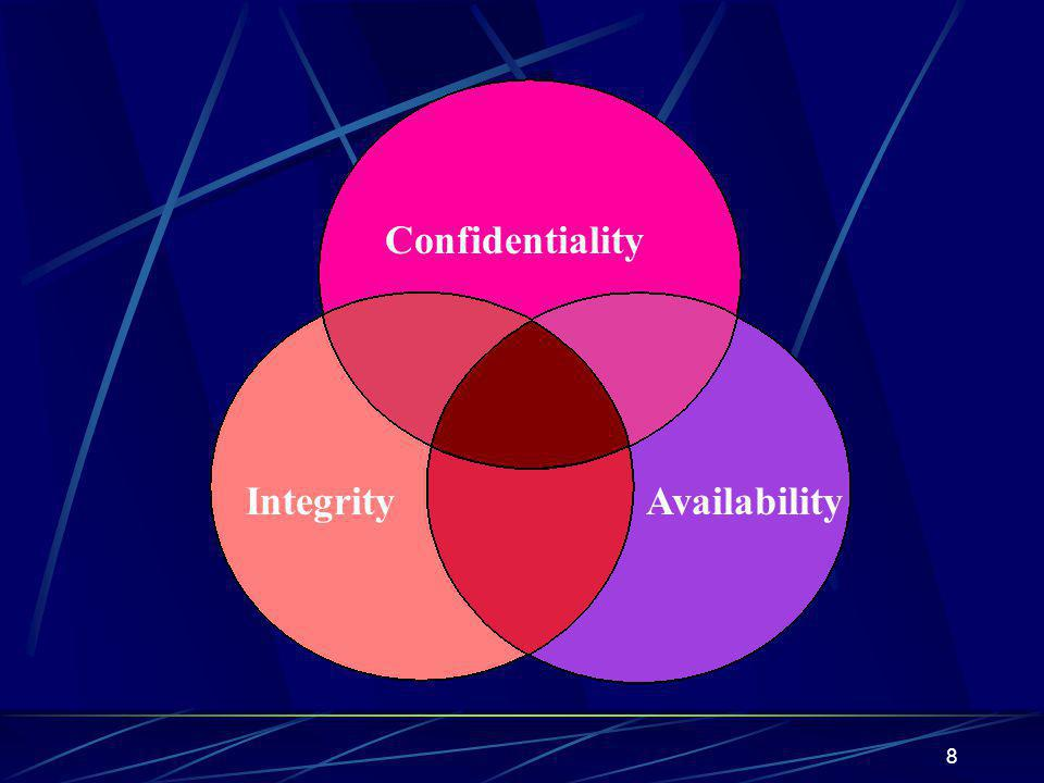 8 Confidentiality AvailabilityIntegrity