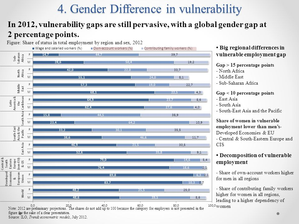 4. Gender Difference in vulnerability Figure: Share of status in total employment by region and sex, 2012 Note: 2012 are preliminary projections. The