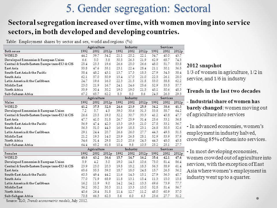 5. Gender segregation: Sectoral AgricultureIndustryServices Both sexes199220022012p199220022012p199220022012p WORLD44.239.734.221.120.222.134.740.043.