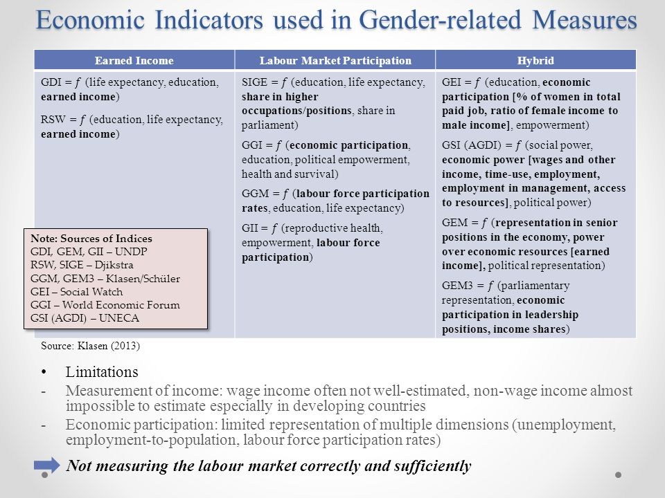 Economic Indicators used in Gender-related Measures Source: Klasen (2013) Limitations -Measurement of income: wage income often not well-estimated, non-wage income almost impossible to estimate especially in developing countries -Economic participation: limited representation of multiple dimensions (unemployment, employment-to-population, labour force participation rates) Not measuring the labour market correctly and sufficiently Earned IncomeLabour Market ParticipationHybrid Note: Sources of Indices GDI, GEM, GII – UNDP RSW, SIGE – Djikstra GGM, GEM3 – Klasen/Schüler GEI – Social Watch GGI – World Economic Forum GSI (AGDI) – UNECA Note: Sources of Indices GDI, GEM, GII – UNDP RSW, SIGE – Djikstra GGM, GEM3 – Klasen/Schüler GEI – Social Watch GGI – World Economic Forum GSI (AGDI) – UNECA