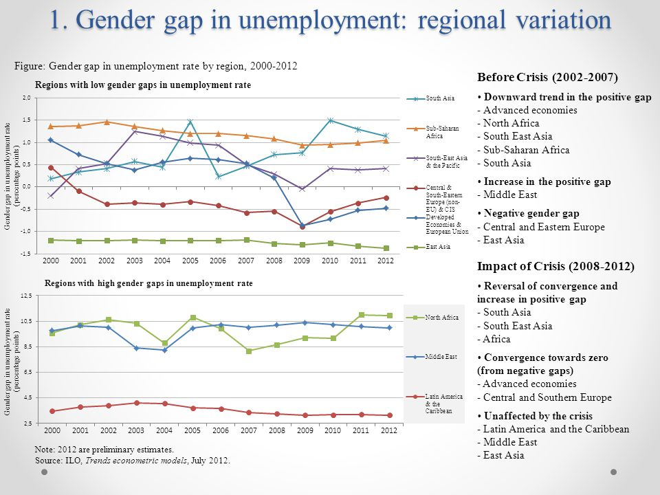 1. Gender gap in unemployment: regional variation Note: 2012 are preliminary estimates.