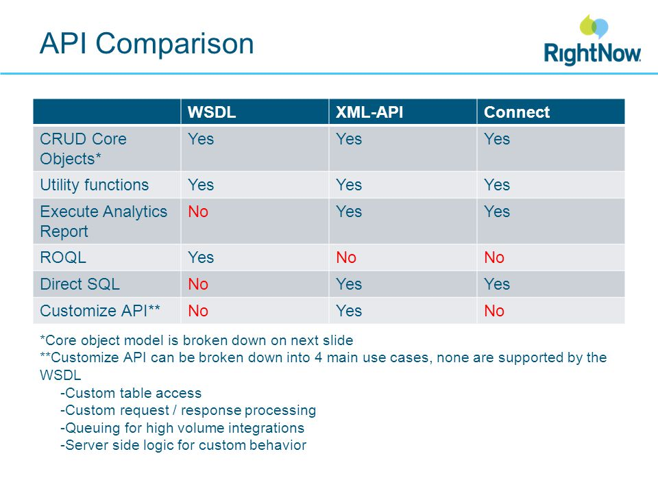 API Comparison WSDLXML-APIConnect CRUD Core Objects* Yes Utility functionsYes Execute Analytics Report NoYes ROQLYesNo Direct SQLNoYes Customize API**NoYesNo *Core object model is broken down on next slide **Customize API can be broken down into 4 main use cases, none are supported by the WSDL -Custom table access -Custom request / response processing -Queuing for high volume integrations -Server side logic for custom behavior