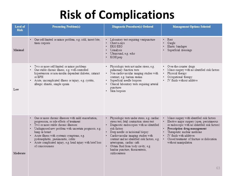 Risk of Complications Level of Risk Presenting Problem(s)Diagnostic Procedure(s) OrderedManagement Options Selected Minimal One self-limited or minor