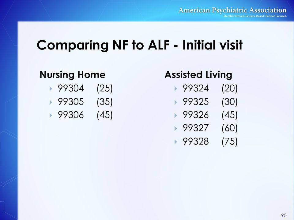 Comparing NF to ALF - Initial visit Nursing Home  99304(25)  99305(35)  99306(45) Assisted Living  99324(20)  99325(30)  99326(45)  99327(60) 