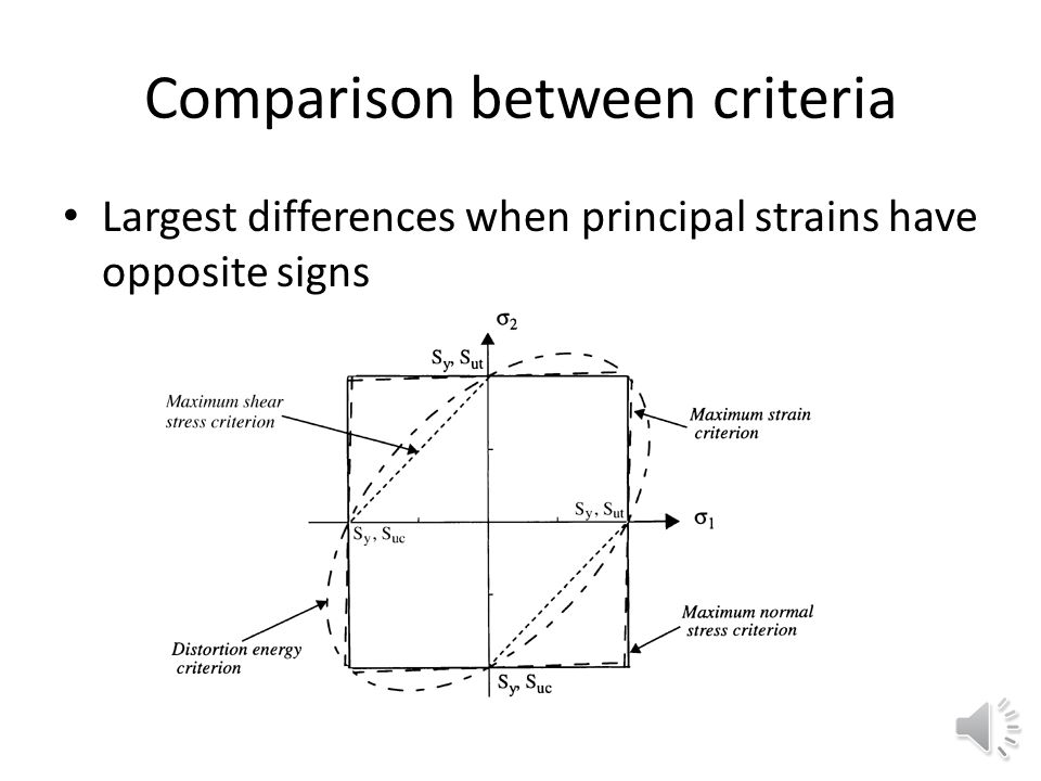 Distortional Energy (von Mises) criterion Richard Edler von Mises (1883 Lviv, 1953 Boston). Distortion energy (shape but not volume change) controls f
