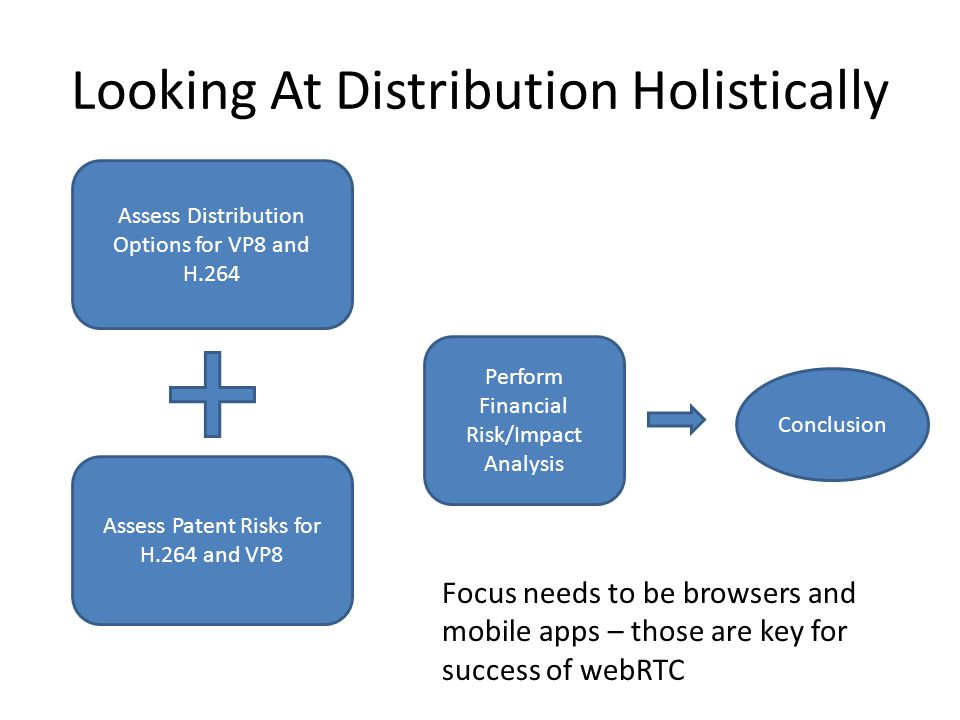 Looking At Distribution Holistically Assess Distribution Options for VP8 and H.264 Assess Patent Risks for H.264 and VP8 Perform Financial Risk/Impact Analysis Conclusion Focus needs to be browsers and mobile apps – those are key for success of webRTC