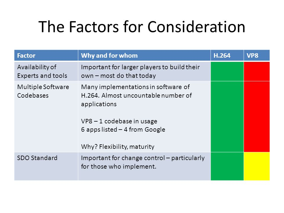 The Factors for Consideration FactorWhy and for whomH.264VP8 Availability of Experts and tools Important for larger players to build their own – most do that today Multiple Software Codebases Many implementations in software of H.264.