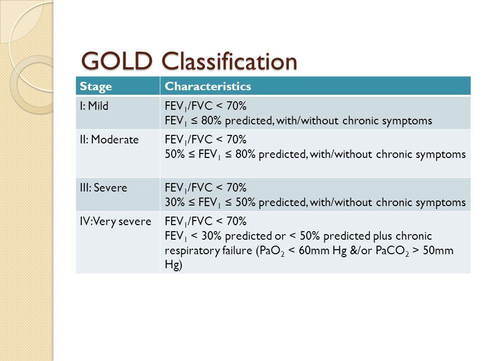 GOLD Classification StageCharacteristics I: MildFEV 1 /FVC < 70% FEV 1 ≤ 80% predicted, with/without chronic symptoms II: ModerateFEV 1 /FVC < 70% 50%