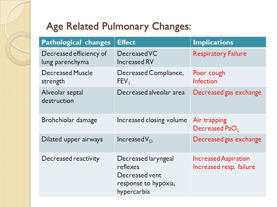 Age Related Pulmonary Changes: Pathological changesEffectImplications Decreased efficiency of lung parenchyma Decreased VC Increased RV Respiratory Fa