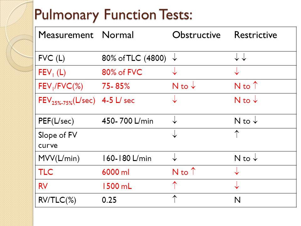 Pulmonary Function Tests: MeasurementNormalObstructiveRestrictive FVC (L)80% of TLC (4800)    FEV 1 (L)80% of FVC  FEV 1 /FVC(%)75- 85% N to  N to  FEV 25%-75% (L/sec)4-5 L/ sec  N to  PEF(L/sec)450- 700 L/min  N to  Slope of FV curve  MVV(L/min)160-180 L/min  N to  TLC6000 ml N to  RV1500 mL  RV/TLC(%)0.25  N