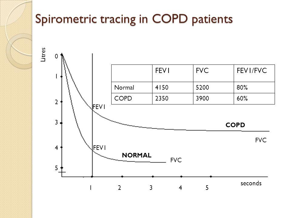 FEV1 FVC seconds 21345 0 1 2 3 4 Litres 5 COPD NORMAL 60%39002350COPD 80%52004150Normal FEV1/FVCFVCFEV1 FVC Spirometric tracing in COPD patients
