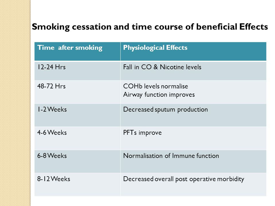 Smoking cessation and time course of beneficial Effects Time after smokingPhysiological Effects 12-24 HrsFall in CO & Nicotine levels 48-72 HrsCOHb le