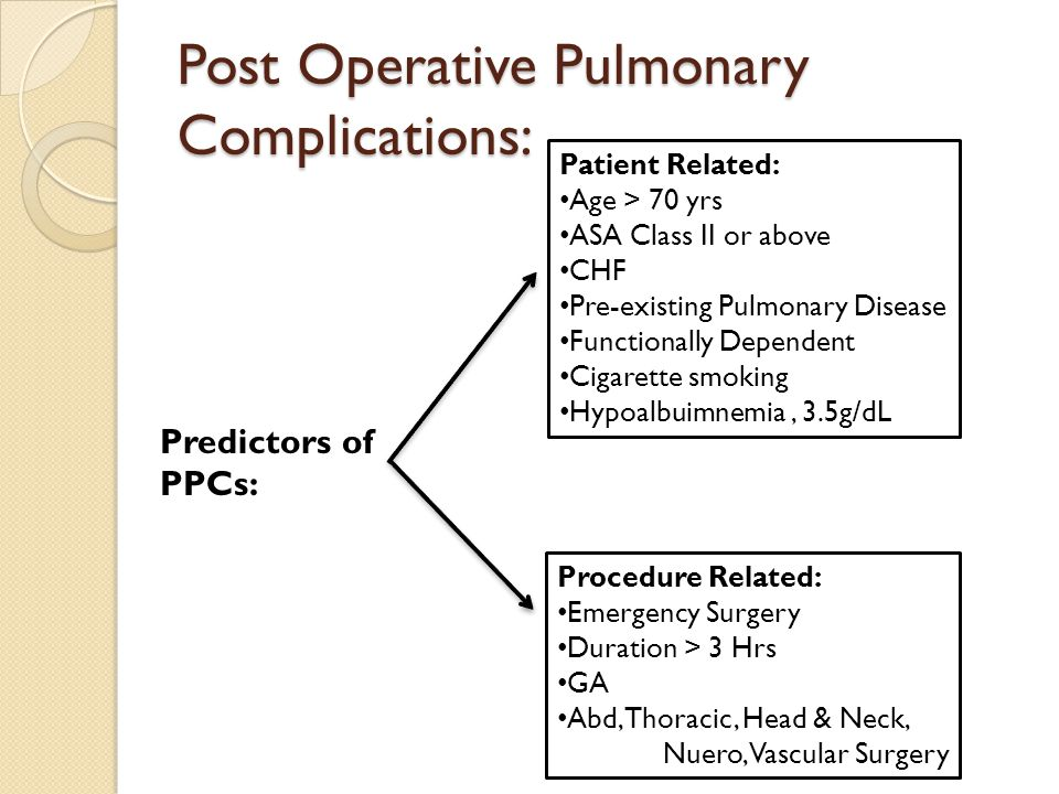 Post Operative Pulmonary Complications: Predictors of PPCs: Patient Related: Age > 70 yrs ASA Class II or above CHF Pre-existing Pulmonary Disease Functionally Dependent Cigarette smoking Hypoalbuimnemia, 3.5g/dL Procedure Related: Emergency Surgery Duration > 3 Hrs GA Abd, Thoracic, Head & Neck, Nuero, Vascular Surgery